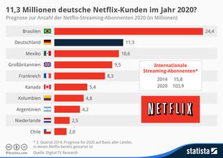 infografik_2845_Prognose_zur_Anzahl_der_