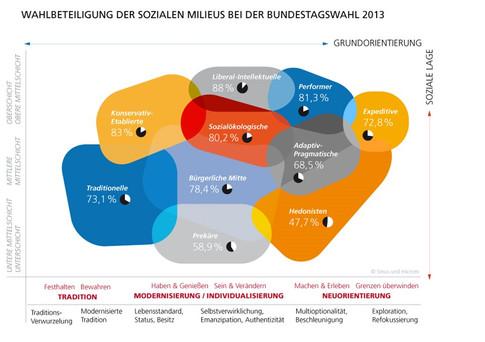 Nichtwähler-Umfrage Grafik_Wahlbeteiligu