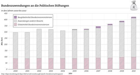 Politik-Partei-Stiftungen Mittel 2000-10