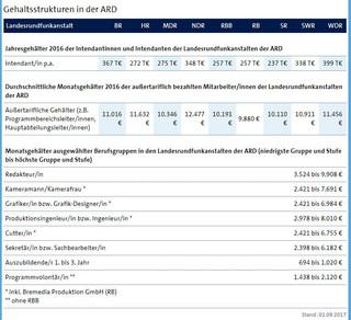ARD-Gehälter 59ba4cb00d04030c478b4567.JP