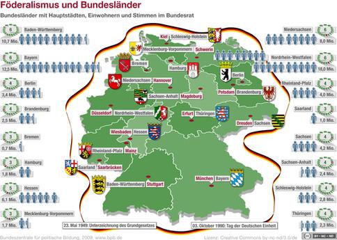 Deutschland-Pol.System Föderalismus.jpg