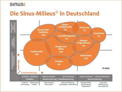Schichten - Sinus-Milieus-in-Deutschland