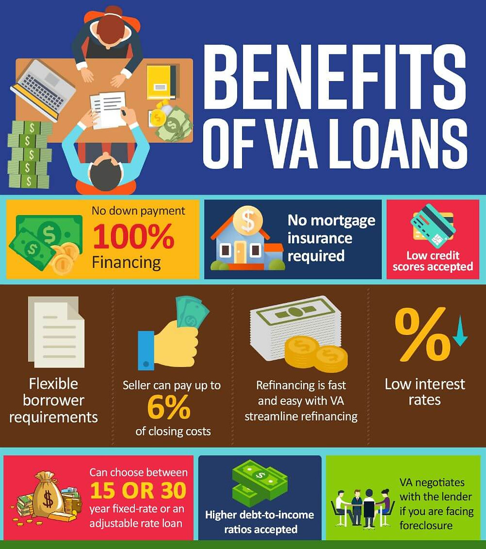 Benefits of VA Loans
