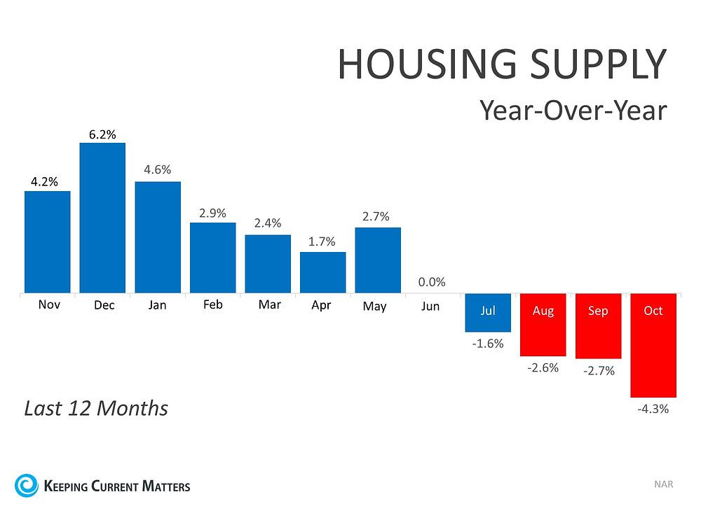 YOY-Housing-Supply