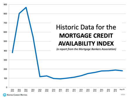 This is Not 2008 All Over Again: The Mortgage Lending Factor