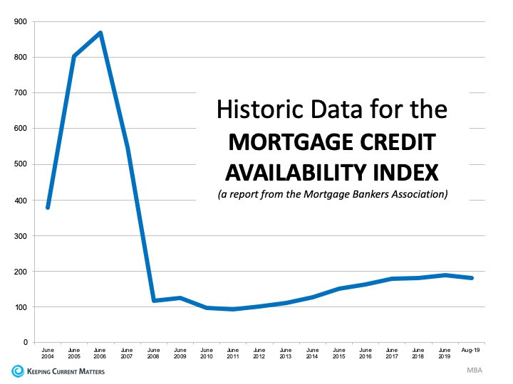 Mortgage-Credit-Availability-Index