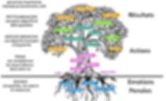 arbre de vie ok.jpg