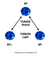 source-particle-phasing.jpg