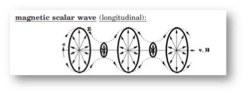 magnetic-scalar-wave.jpg