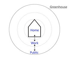 Integrated greenhousing_The Concept_Enge