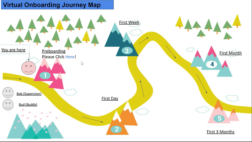 Interactive Employee Journey Map that shows employees what steps to follow in new hire orientation.