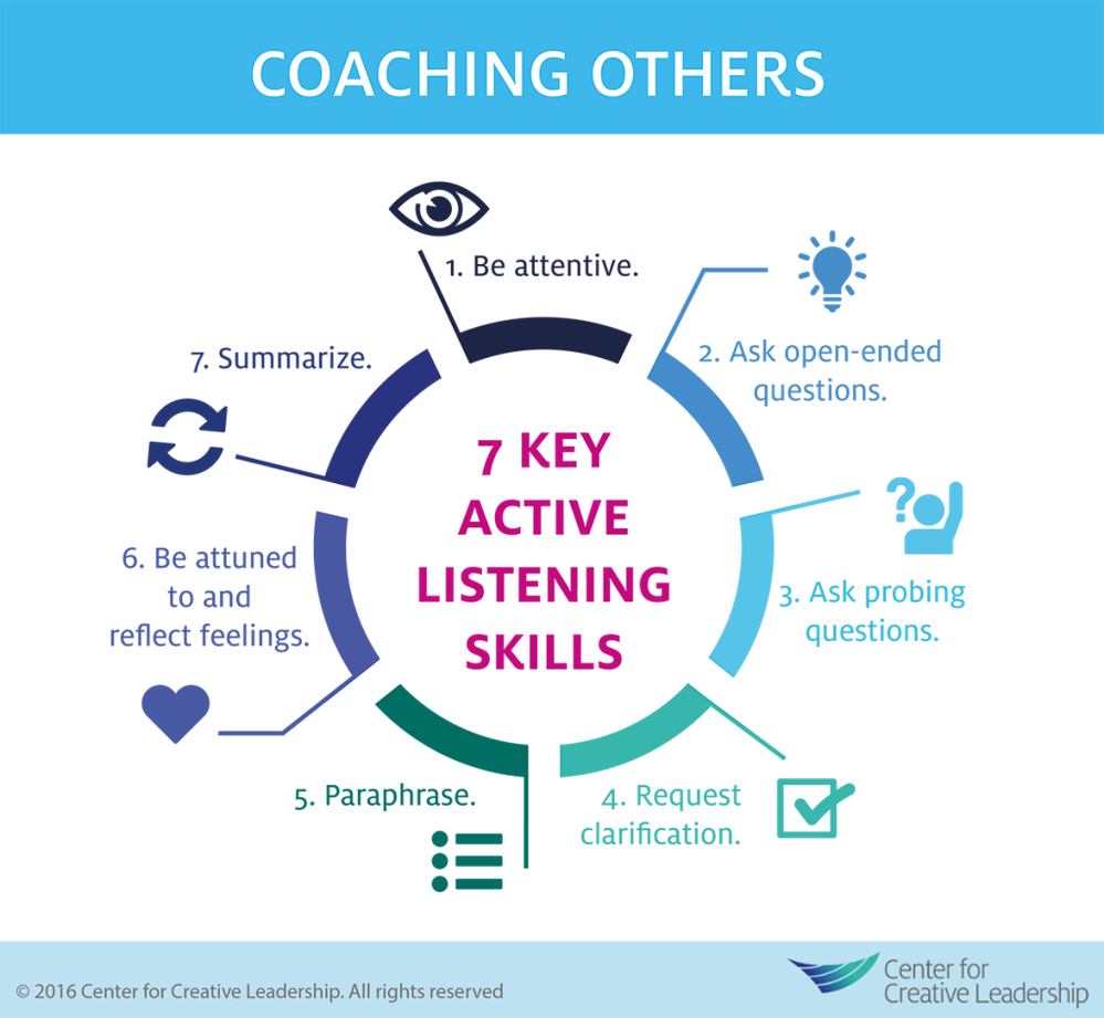 Center for Creative Leadership Model for Coaching others with 7 Key active listening skills