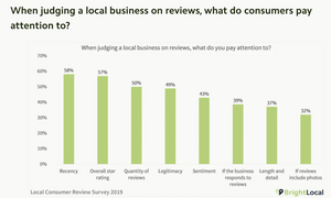 BrightLocal when judging a local business on reviews, what do consumers pay attention to?