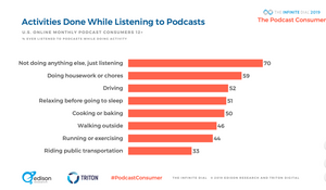 Edison Research Triton PodcastConsumer activities done while listening to podcasts