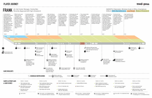 A fictional persona journey map through healthcare system by MadPow
