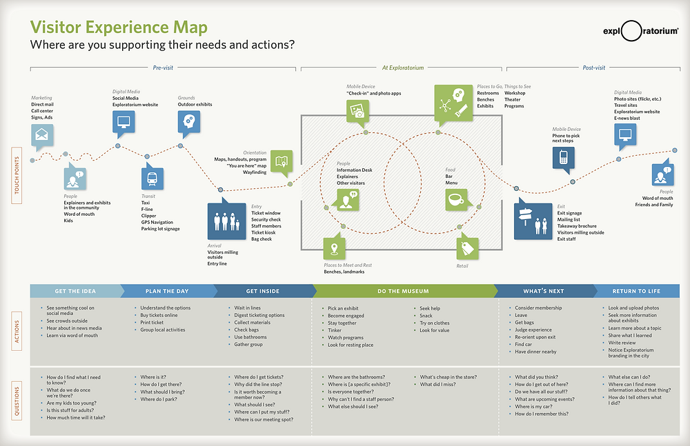 San Francisco's Exploratorium Museum Visitor Experience Customer Journey Map