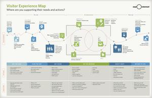 San Francisco's Exploratorium Museum Visitor Experience Customer Journey Map