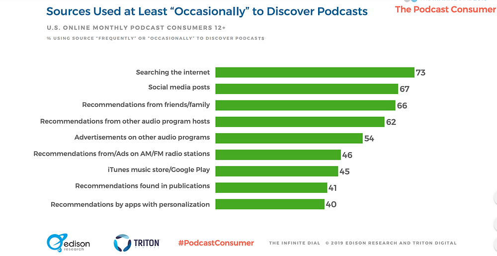 Edison Research Triton PodcastConsumer Sources used at least occasionally to discover podcasts