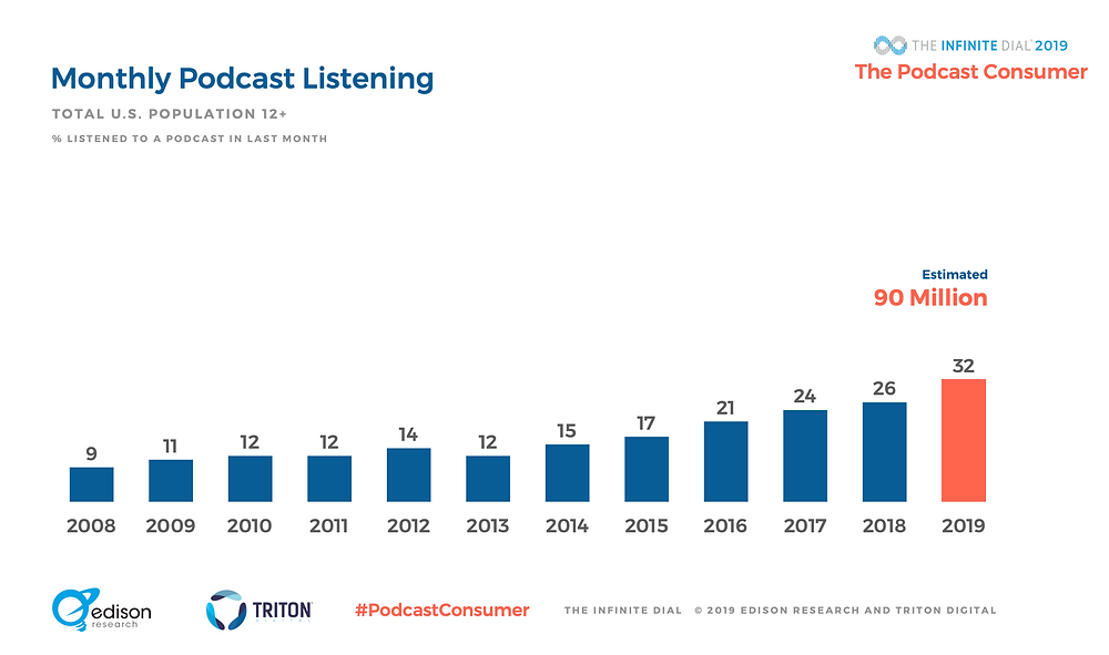 The Podcast Consumer: Chart demonstrates rising trend of monthly podcast listeners by Edison Research, Triton