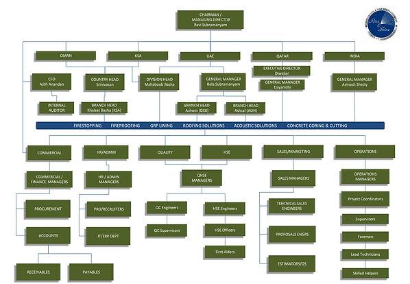 group_org_chart.jpg