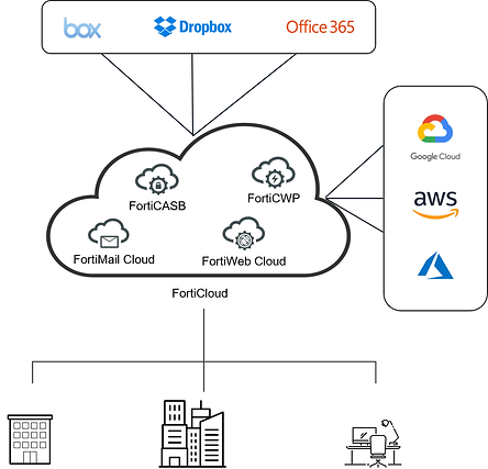 securing-cloud-only-infrastructures-fort