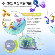 Medical illustration | Mechanism of Action of GI-301
