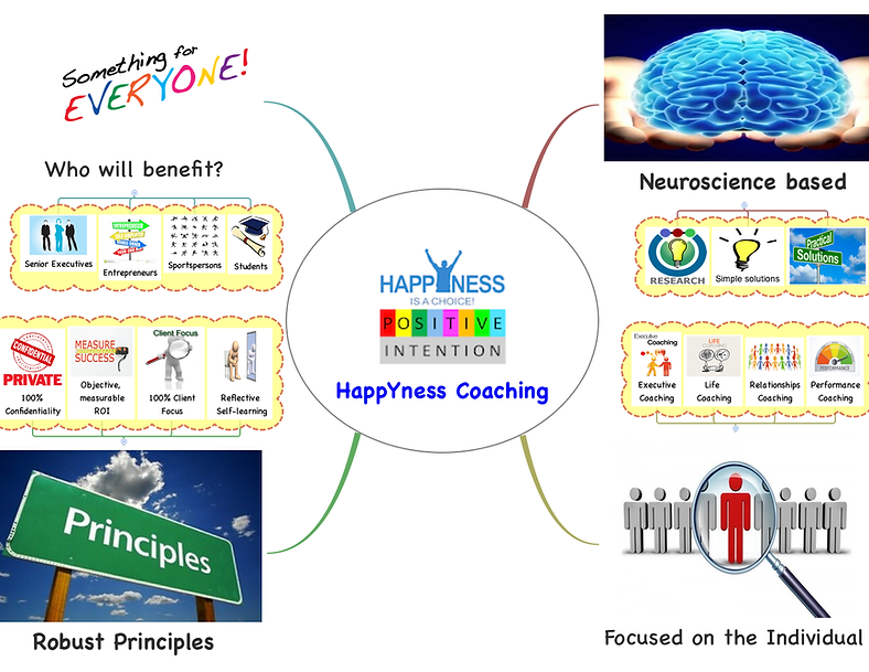 HappYness Coaching Overview