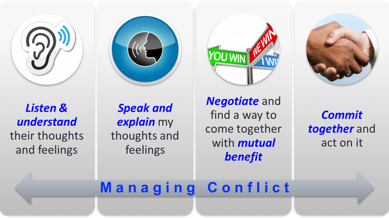 Conflict Management Demystified