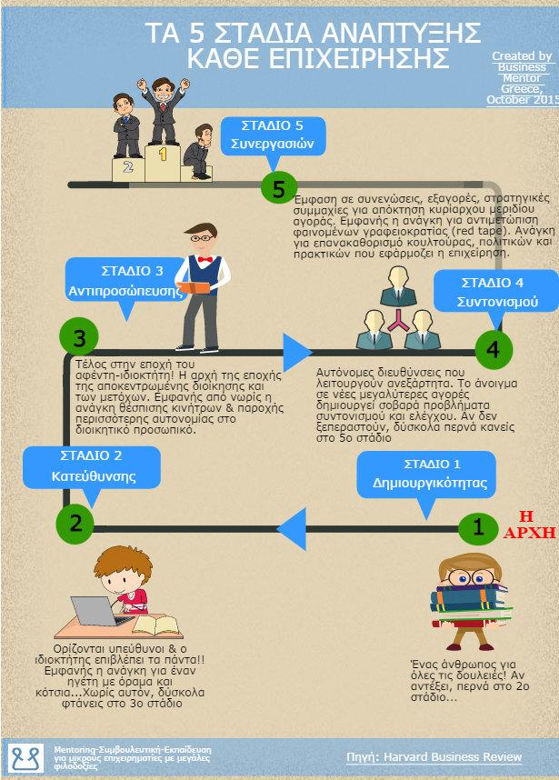 5 στάδια ανάπτυξης επιχείρησης