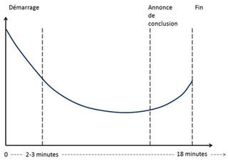 La courbe d'attention