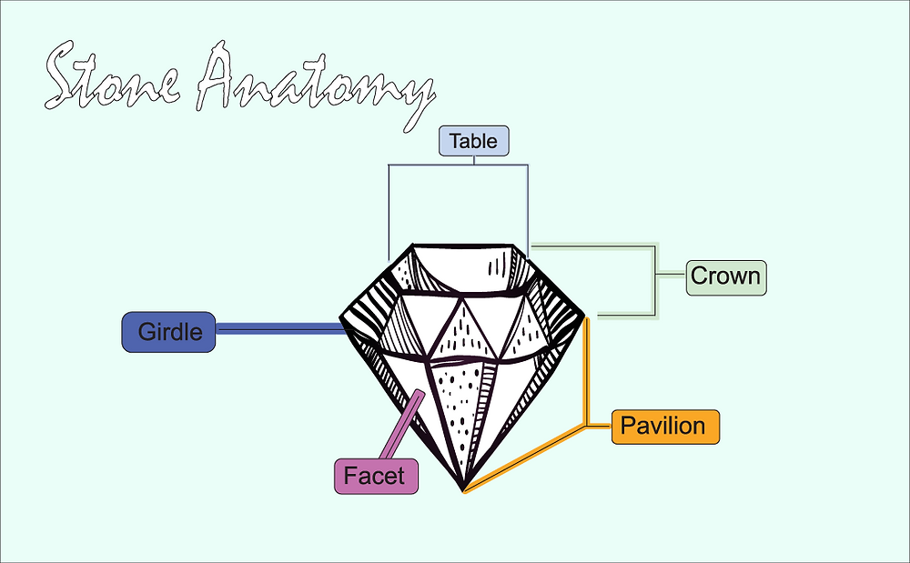 Diagram of a faceted stone with labels.