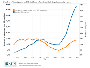 "A Comparison of the United States' and Germany's approach to the ""Migration Crisis"""