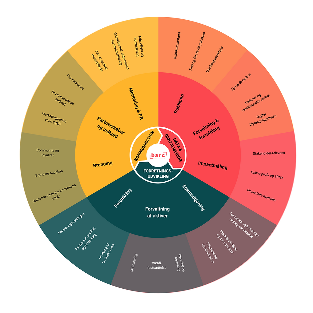 BARC_Wheel of Resilience_detaljeret.png