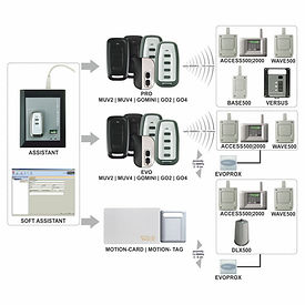 Soft assistant schematic, access control sysems, jcm technologies,