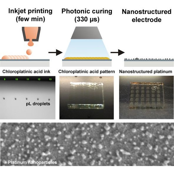 The power of combining inkjet printing and photonic curing for large scale electrode production