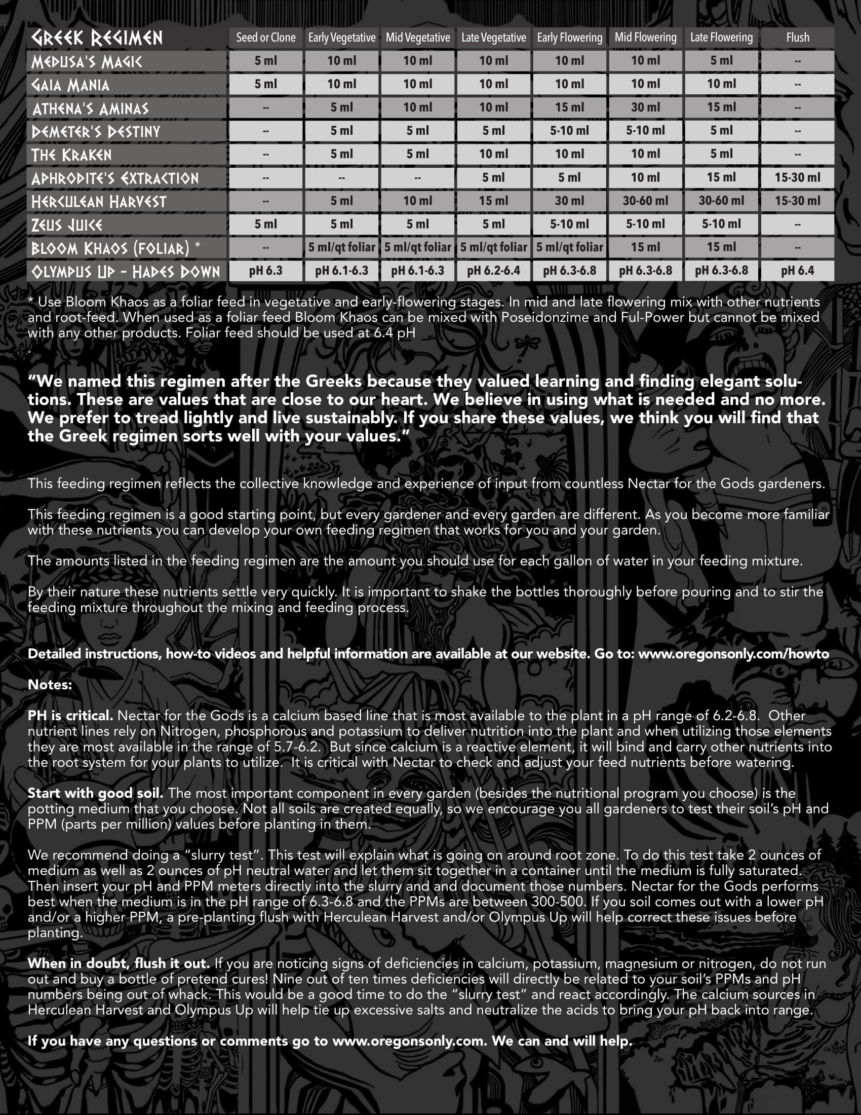 Skunk Grow Supply   Feed Charts