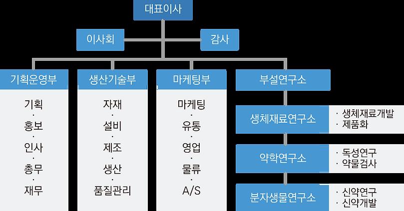 경영진.png