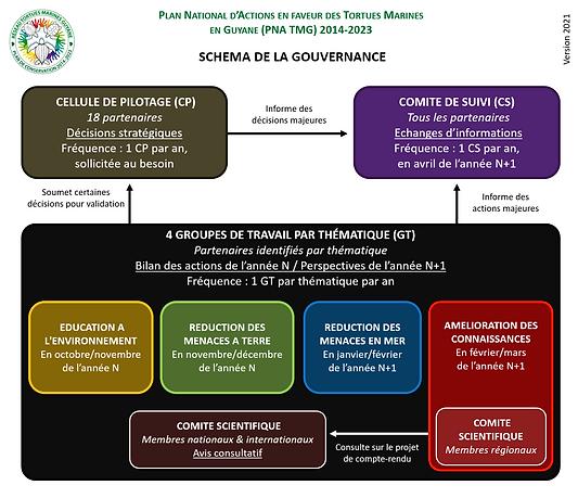 2021_Schéma gouvernance_v2.png