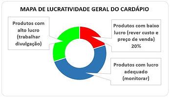 Graf lucro geral.jpg