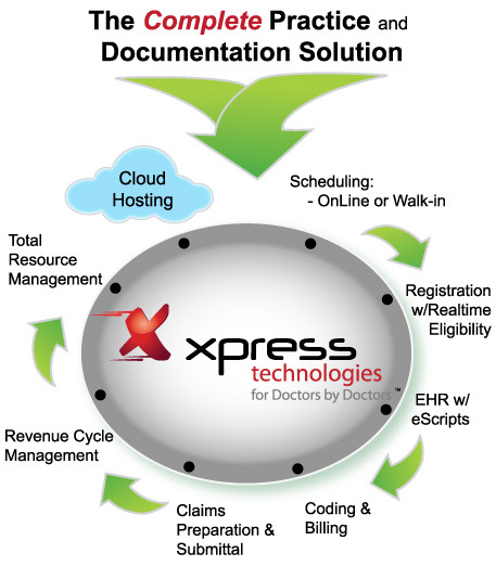 Xpress Technologies offers the Complete Solution for your Practice