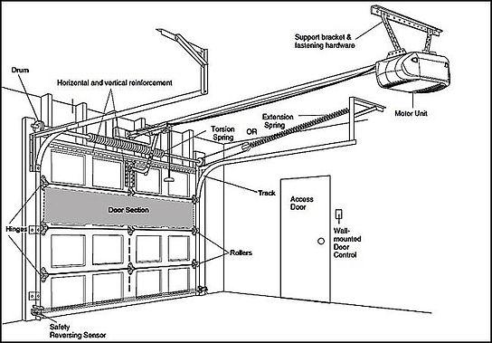 Garage Door and Door Opener parts diagram