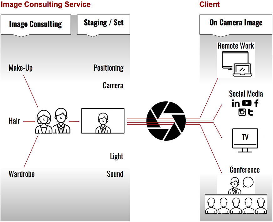 Image Consulting Service Diagram