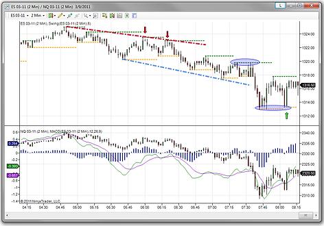 DF1-Trading com | Trading Mentor | Trading Coach | Live