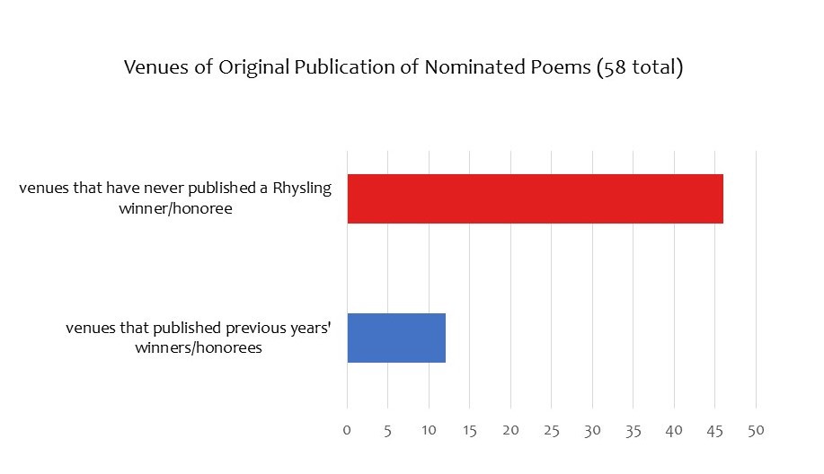 Most venues represented in the 2019 Rhysling Anthology have not hosted past years' winners.