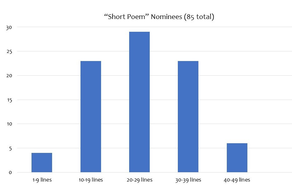 """There were 85 nominees in the """"short poem"""" category of the Rhysling for 2019."""