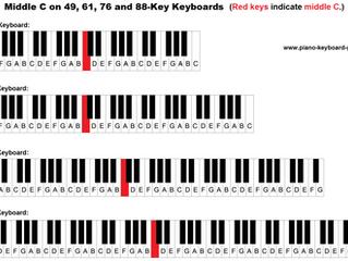 關於Key 嘅基本知識