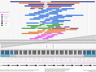 各種樂器的音域 [Range of Instruments]