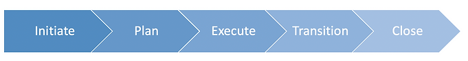 ProjectLifeCycle.png