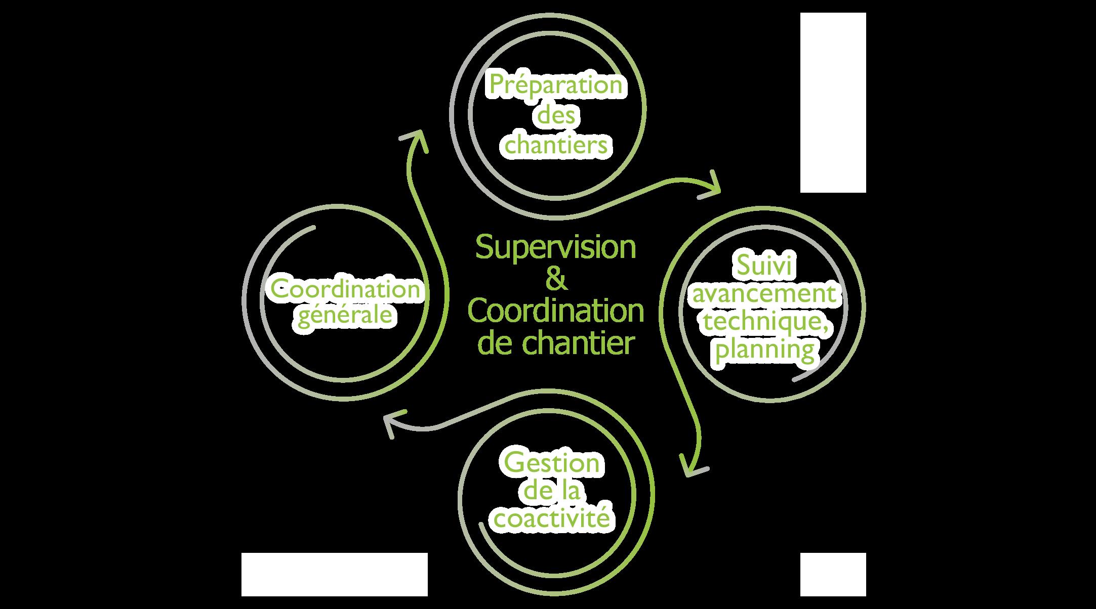 Supervision et coordination de chantier