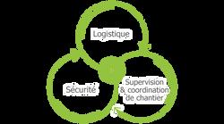 Métiers_supervision